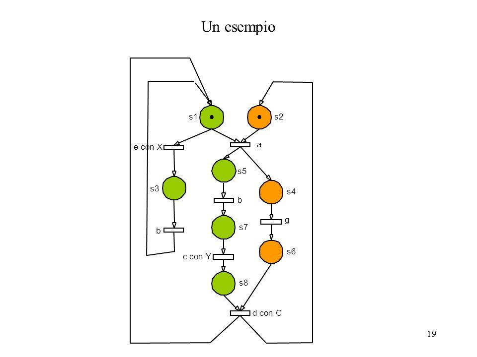 19 Un esempio s1s2 s4 s3 s5 s7 s8 s6 e con X b a d con C c con Y g b
