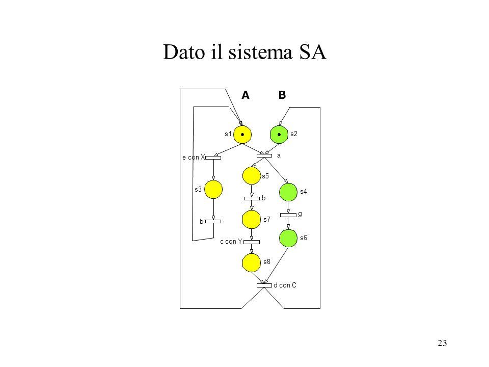23 Dato il sistema SA s1s2 s4 s3 s5 s7 s8 s6 e con X b a d con C c con Y g b AB