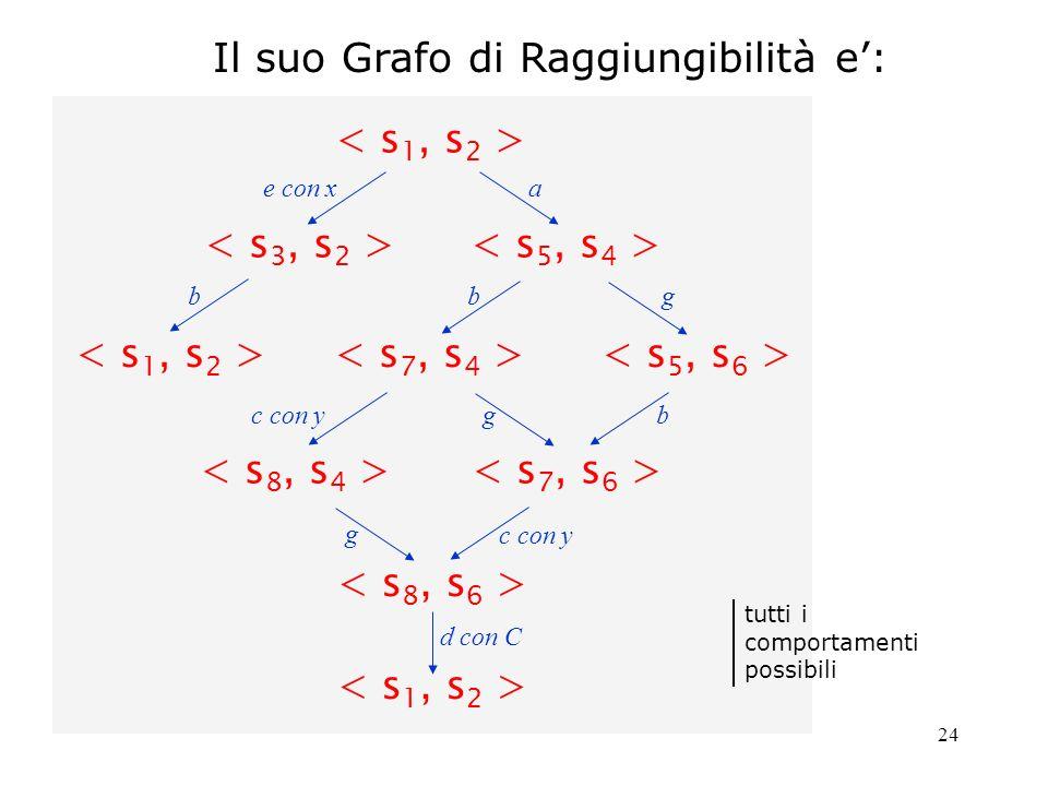 24 Il suo Grafo di Raggiungibilità e: tutti i comportamenti possibili ae con x b b g b g c con y g d con C