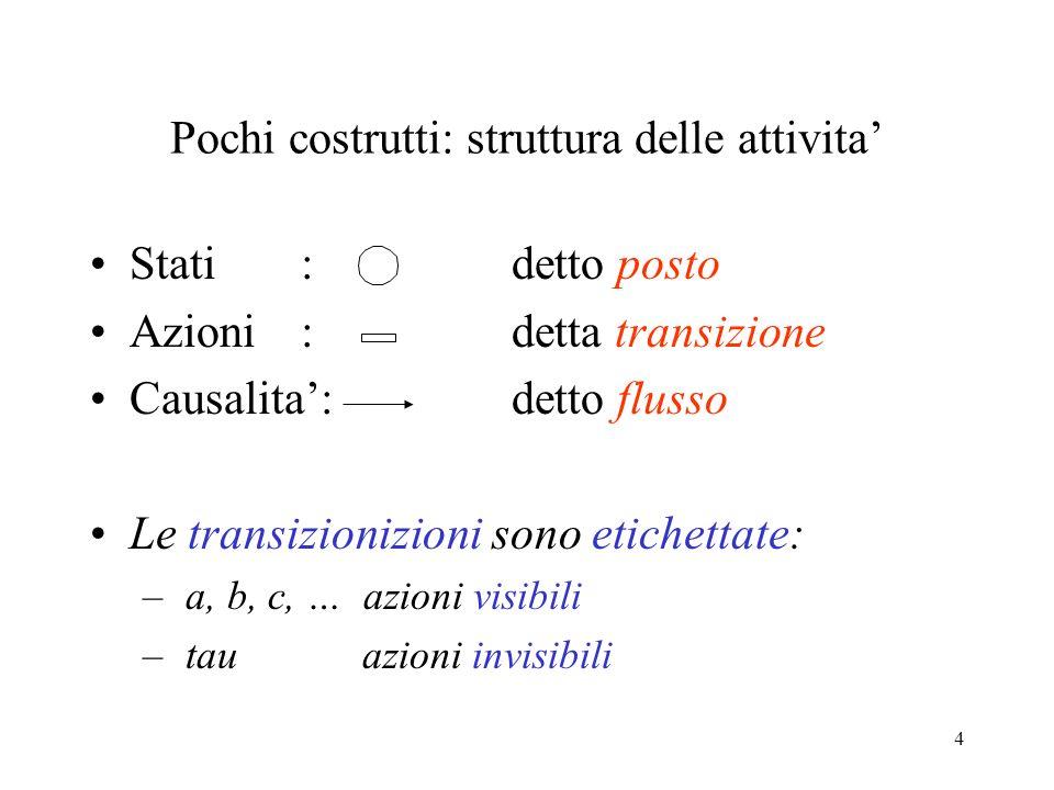 4 Stati : detto posto Azioni : detta transizione Causalita: detto flusso Le transizionizioni sono etichettate: – a, b, c, … azioni visibili – tau azioni invisibili Pochi costrutti: struttura delle attivita