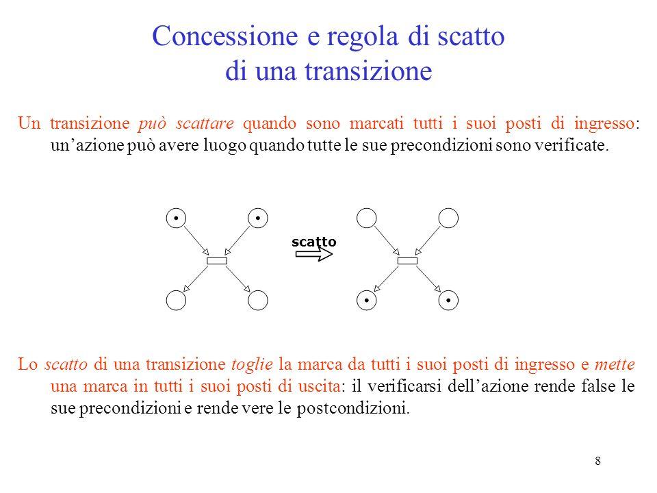 8 Un transizione può scattare quando sono marcati tutti i suoi posti di ingresso: unazione può avere luogo quando tutte le sue precondizioni sono verificate.
