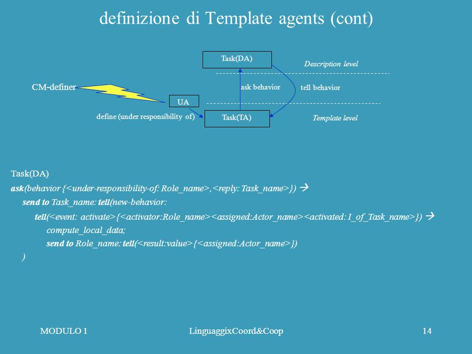 MODULO 1LinguaggixCoord&Coop13 definizione di Template agents (cont) Role(DA) ask(behavior {, }) send to Role_name: tell(new-behavior: assigned send t