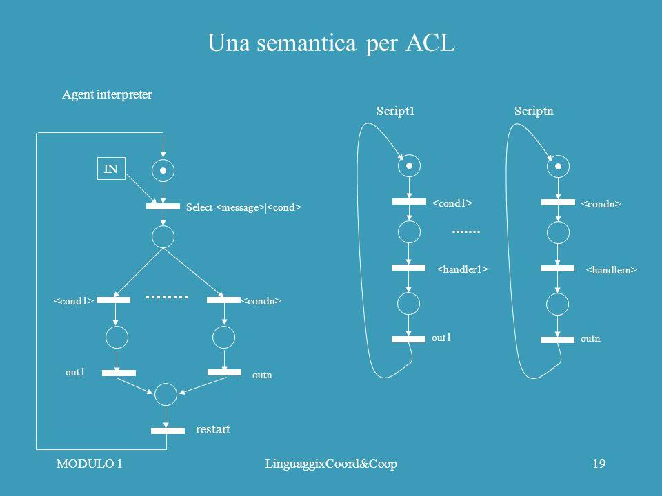 MODULO 1LinguaggixCoord&Coop18 Una semantica per ACL (cont) Semantica operazionale di ACL espressa in termini di SA nets Interprete dellagente e una Rete di Petri che seleziona i messaggi ricevuti ne sceglie uno in base al match con gli script (LHS) attiva il comportamento di reazione (RHS)