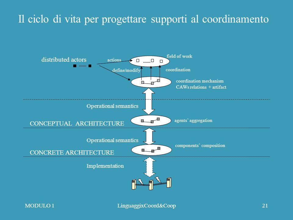 MODULO 1LinguaggixCoord&Coop20 Conclusioni Per chi interessato: Integrazione in ABACO di aspetti spaziali fisici context-aware computing Progetti di utilizzo di RTP per implementare ABACO (cfr.