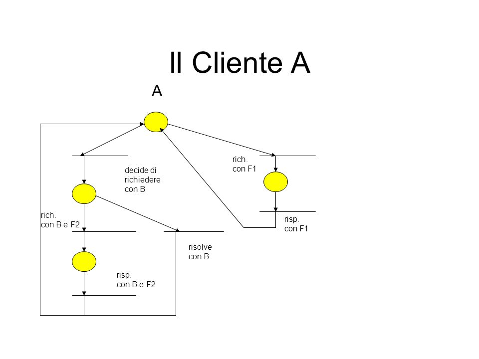 Il Cliente A A decide di richiedere con B rich. con B e F2 risp.