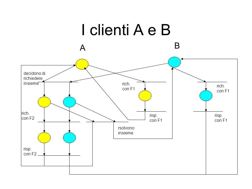 I Fornitori F1 e F2 F2 rich.con A e B risp. con A e B F1 produce rich.