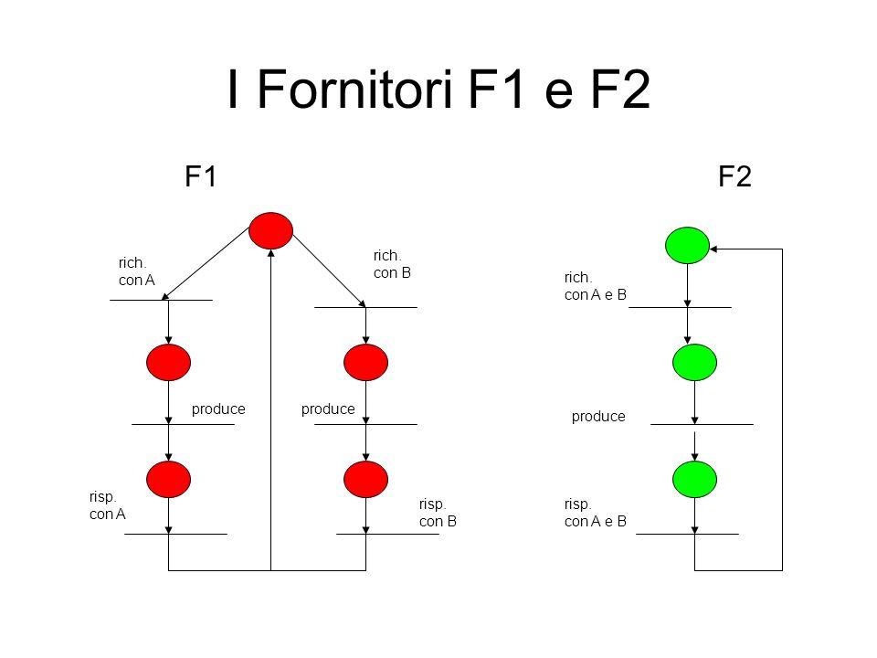 I Fornitori F1 e F2 F2 rich. con A e B risp. con A e B F1 produce rich.