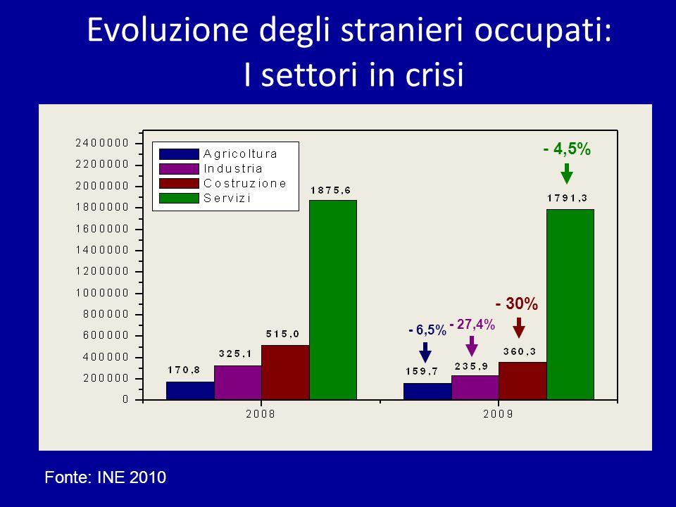 Evoluzione degli stranieri occupati: I settori in crisi Fonte: INE 2010 - 30% - 4,5% - 27,4% - 6,5%