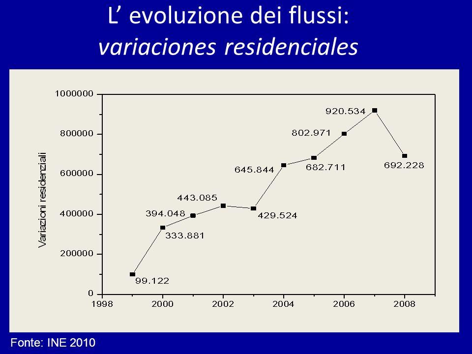 L evoluzione dei flussi: variaciones residenciales Fonte: INE 2010