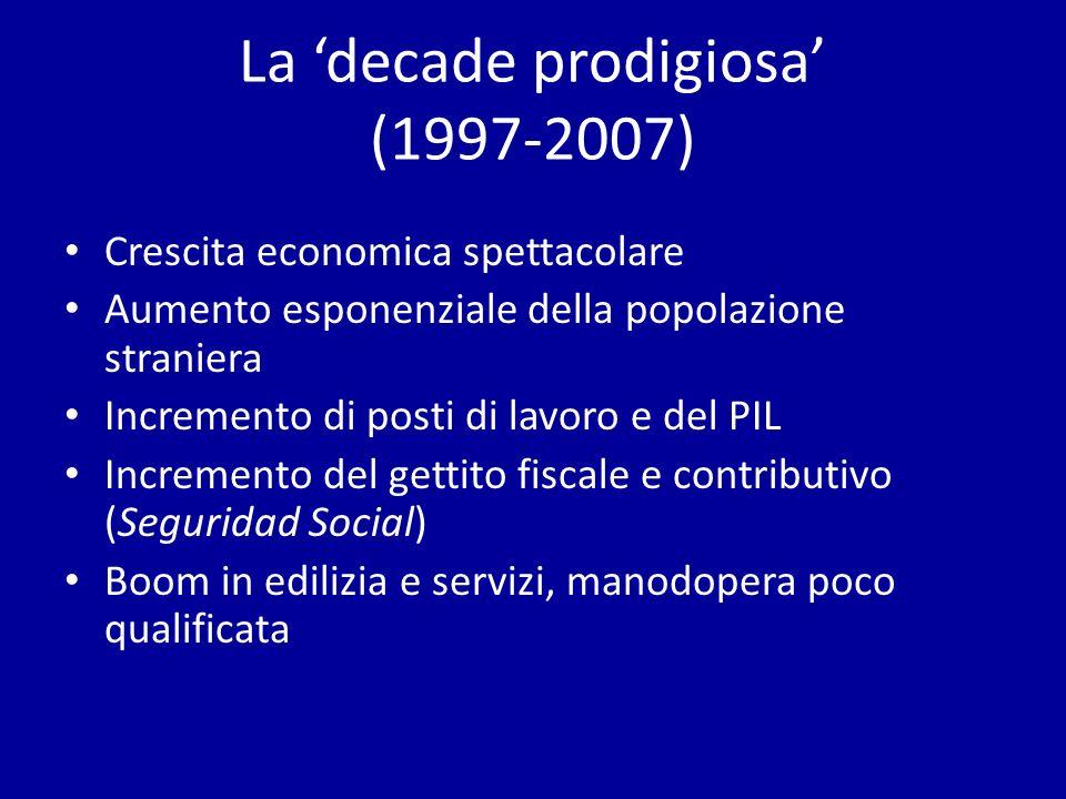 La decade prodigiosa (1997-2007) Crescita economica spettacolare Aumento esponenziale della popolazione straniera Incremento di posti di lavoro e del PIL Incremento del gettito fiscale e contributivo (Seguridad Social) Boom in edilizia e servizi, manodopera poco qualificata