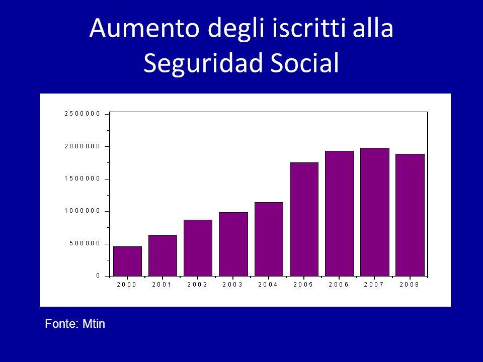 Aumento degli iscritti alla Seguridad Social Fonte: Mtin