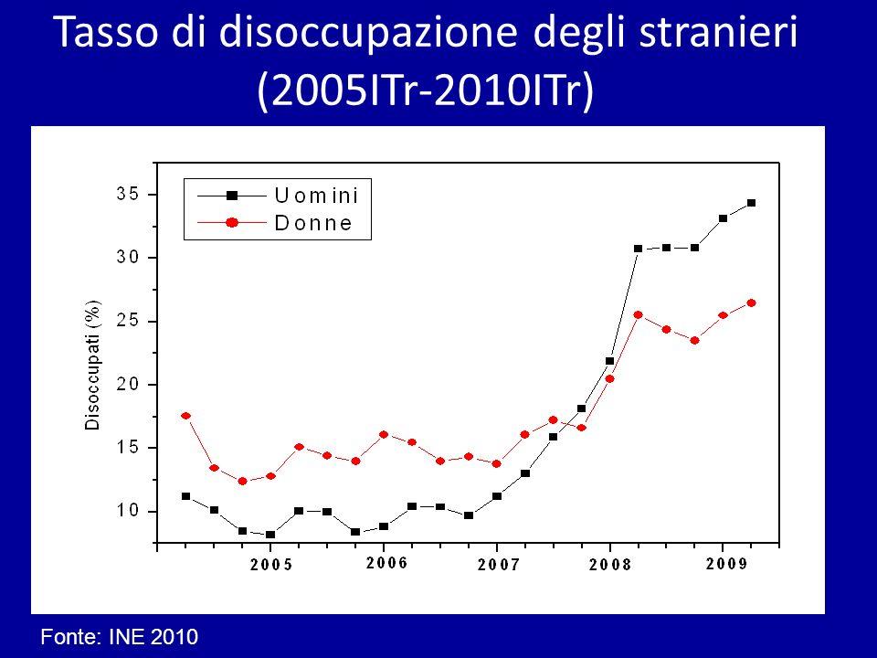 Tasso di disoccupazione degli stranieri (2005ITr-2010ITr)