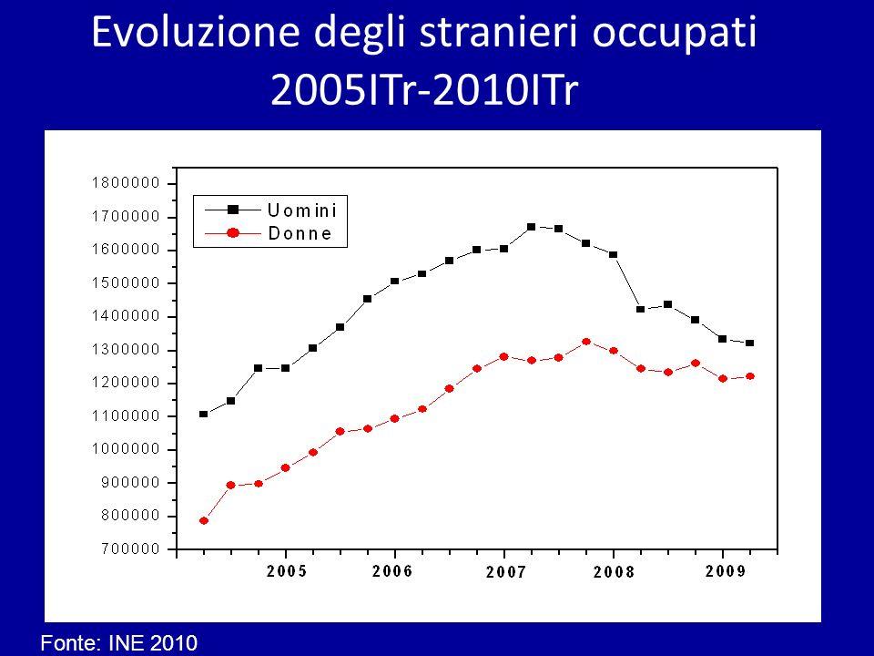 Fonte: INE 2010 Evoluzione degli stranieri occupati 2005ITr-2010ITr