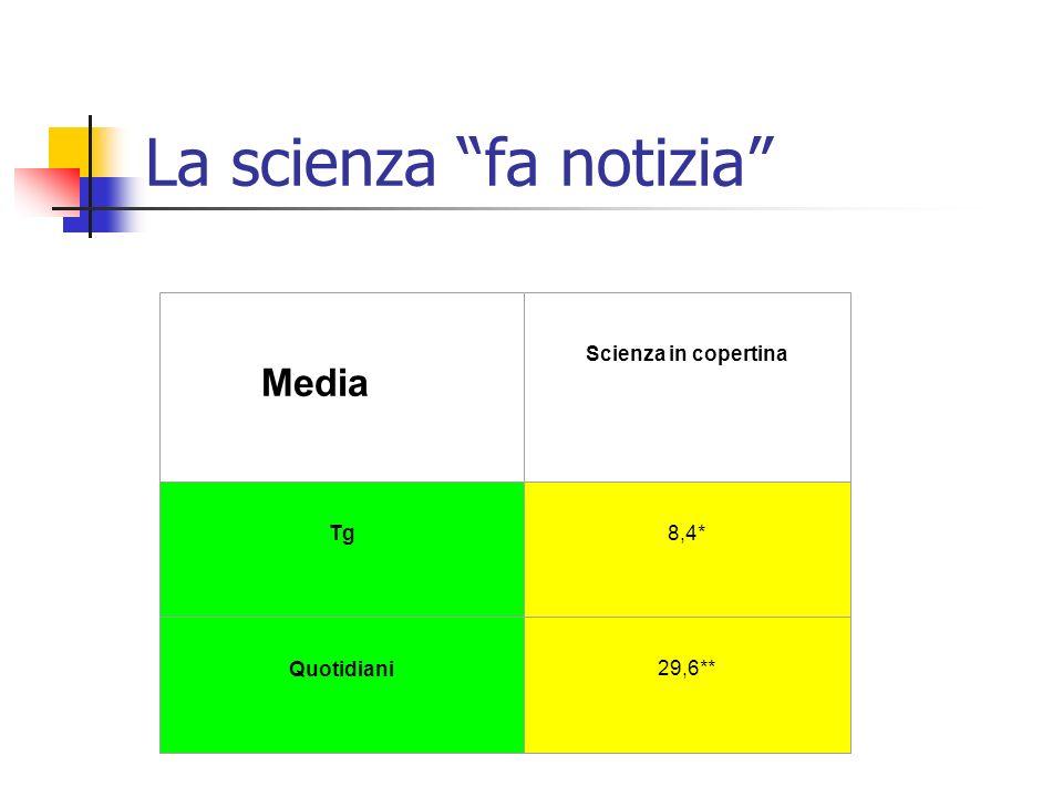 La scienza sui media (un esempio: anno 2002 in Italia) Tabella 5. Lo spazio/tempo dedicato alla scienza sui diversi media Media Spazio o tempo (in % s