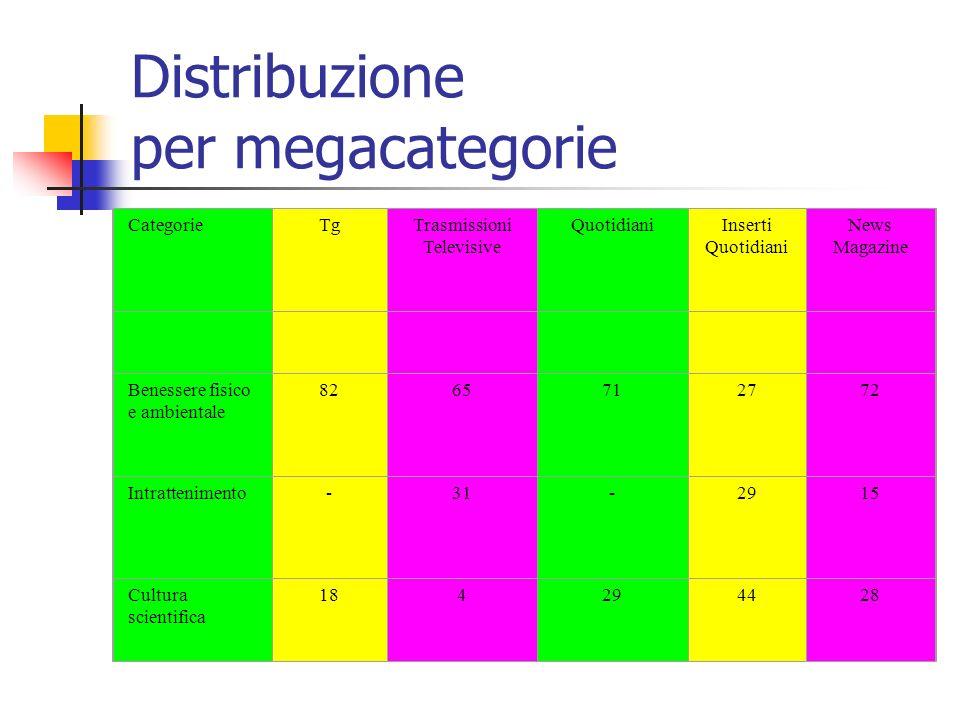 Distribuzione per categorie Distribuzione percentuale per categorie CategorieTgTrasmissioni televisive QuotidianiInserti Quotidiani News Magazine Biom