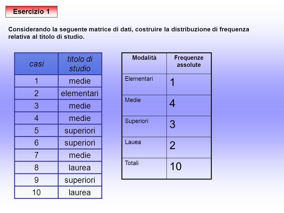 Esercizio 1 casi titolo di studio 1medie 2elementari 3medie 4 5superiori 6 7medie 8laurea 9superiori 10laurea Considerando la seguente matrice di dati
