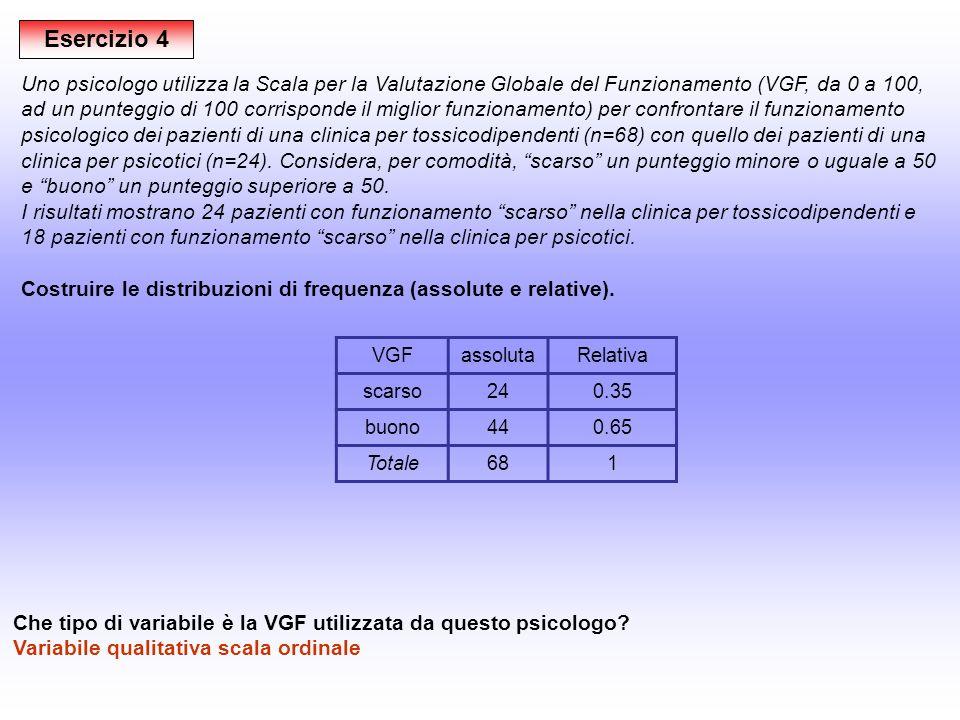 Esercizio 4 Uno psicologo utilizza la Scala per la Valutazione Globale del Funzionamento (VGF, da 0 a 100, ad un punteggio di 100 corrisponde il migli