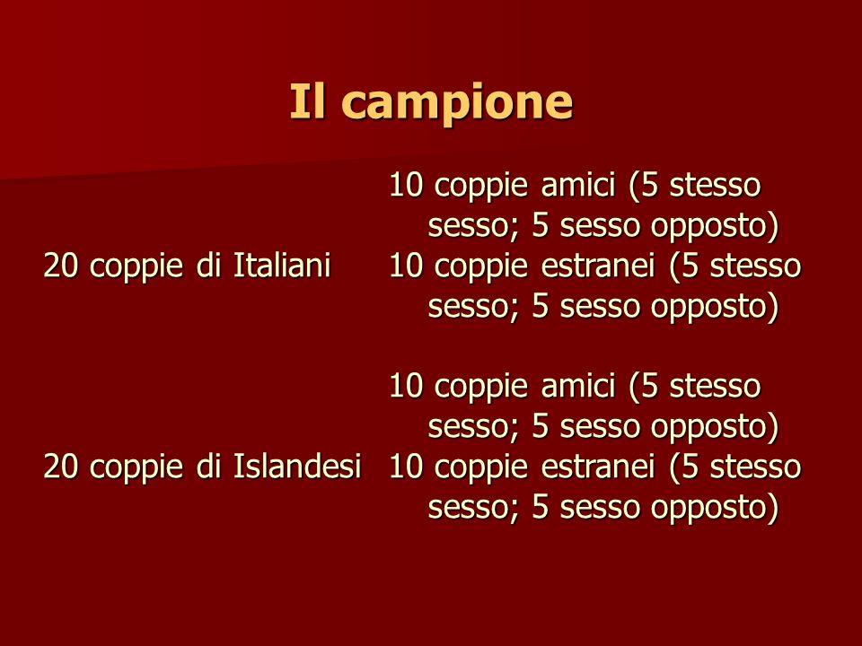 Il campione 10 coppie amici (5 stesso sesso; 5 sesso opposto) 20 coppie di Italiani10 coppie estranei (5 stesso sesso; 5 sesso opposto) 10 coppie amic