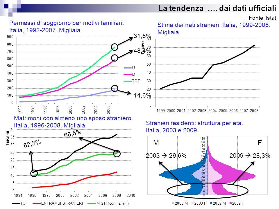 La tendenza …. dai dati ufficiali Permessi di soggiorno per motivi familiari. Italia, 1992-2007. Migliaia 31,6% 48,4% 14,6% Fonte: Istat Stima dei nat