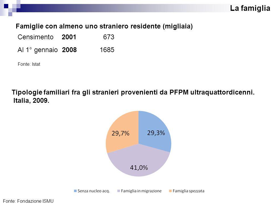 La famiglia Censimento 2001 673 Al 1° gennaio 20081685 Famiglie con almeno uno straniero residente (migliaia) Fonte: Istat Tipologie familiari fra gli