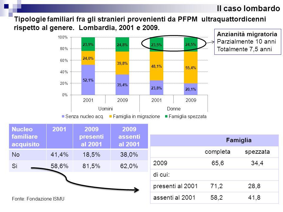 Il caso lombardo Fonte: Fondazione ISMU Tipologie familiari fra gli stranieri provenienti da PFPM ultraquattordicenni rispetto al genere. Lombardia, 2