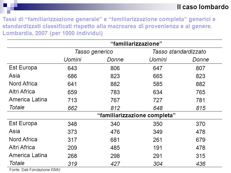 familiarizzazione Tasso genericoTasso standardizzato UominiDonneUominiDonne Est Europa 643806647807 Asia 686823665823 Nord Africa 641882585882 Altri A