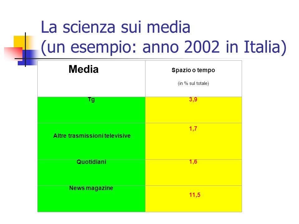 La scienza fa notizia Media Scienza in copertina Tg 8,4* Quotidiani 29,6**