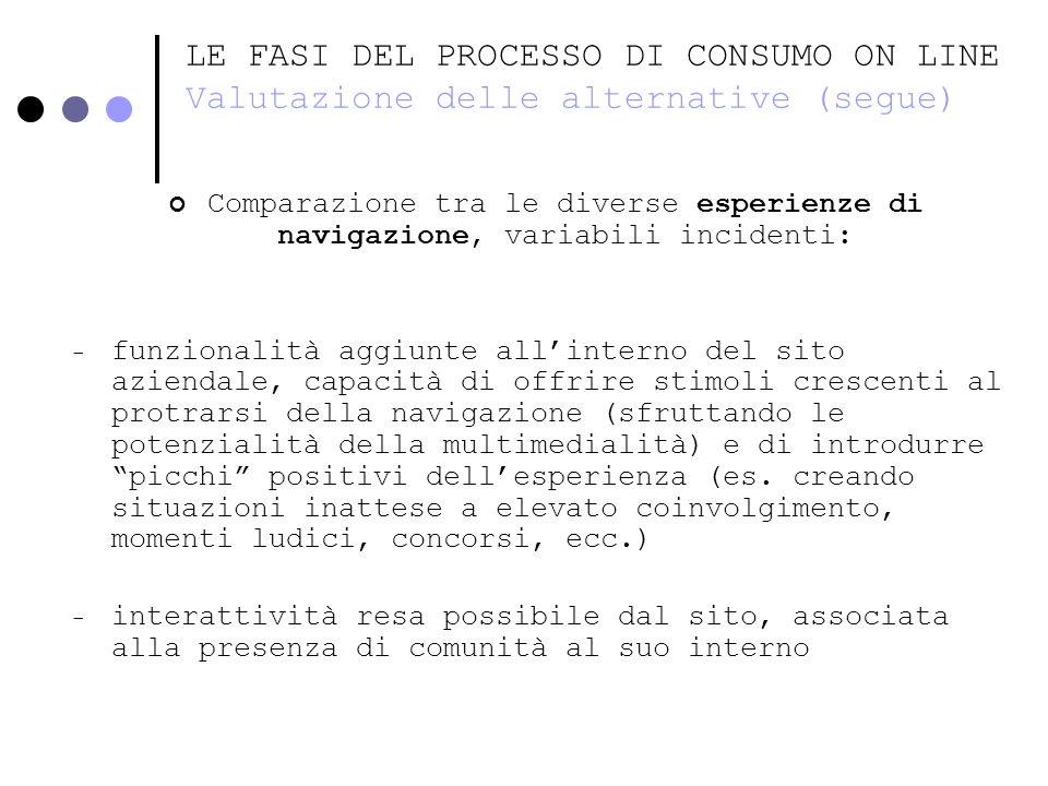 LE FASI DEL PROCESSO DI CONSUMO ON LINE Valutazione delle alternative (segue) Comparazione tra le diverse esperienze di navigazione, variabili inciden