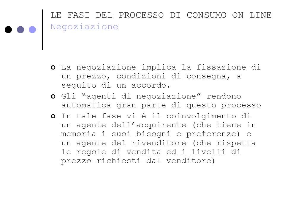 LE FASI DEL PROCESSO DI CONSUMO ON LINE Negoziazione La negoziazione implica la fissazione di un prezzo, condizioni di consegna, a seguito di un accor