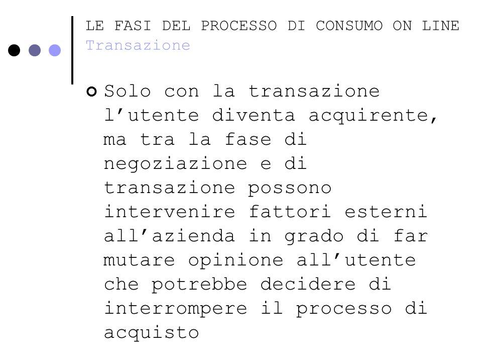 LE FASI DEL PROCESSO DI CONSUMO ON LINE Transazione Solo con la transazione lutente diventa acquirente, ma tra la fase di negoziazione e di transazion