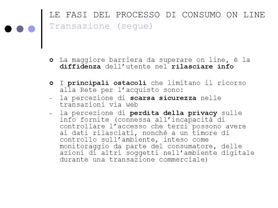 LE FASI DEL PROCESSO DI CONSUMO ON LINE Transazione (segue) La maggiore barriera da superare on line, è la diffidenza dellutente nel rilasciare info I