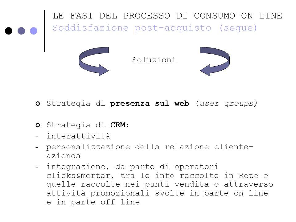 LE FASI DEL PROCESSO DI CONSUMO ON LINE Soddisfazione post-acquisto (segue) Soluzioni Strategia di presenza sul web (user groups) Strategia di CRM: -