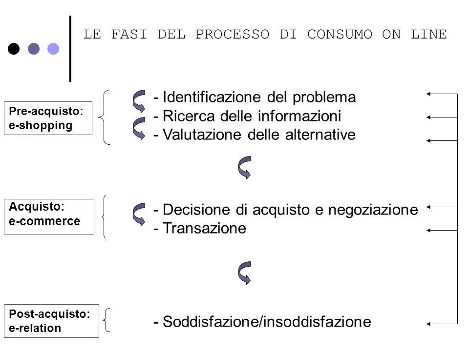LE FASI DEL PROCESSO DI CONSUMO ON LINE Pre-acquisto: e-shopping Acquisto: e-commerce Post-acquisto: e-relation - Identificazione del problema - Ricer