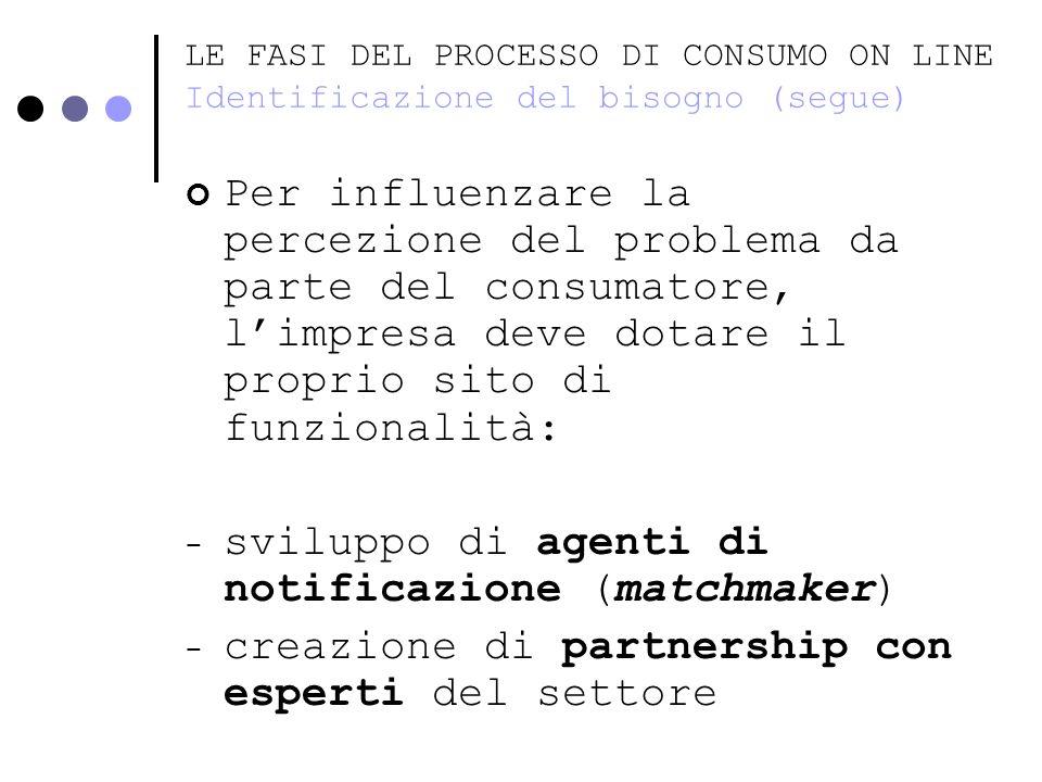 LE FASI DEL PROCESSO DI CONSUMO ON LINE Identificazione del bisogno (segue) Per influenzare la percezione del problema da parte del consumatore, limpr