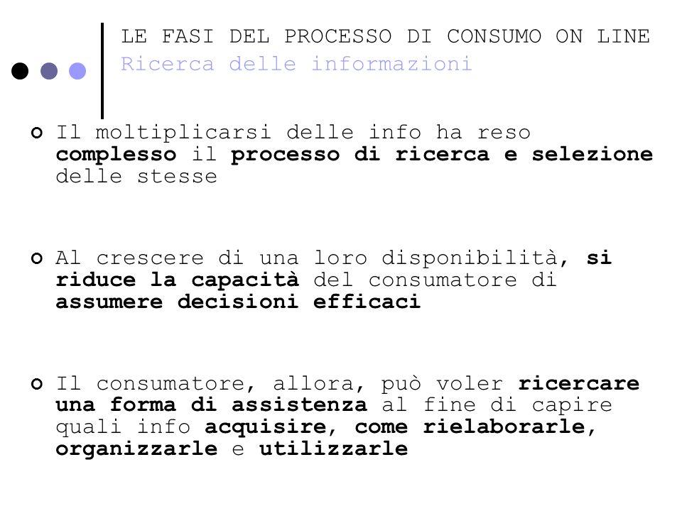 LE FASI DEL PROCESSO DI CONSUMO ON LINE Ricerca delle informazioni Il moltiplicarsi delle info ha reso complesso il processo di ricerca e selezione de