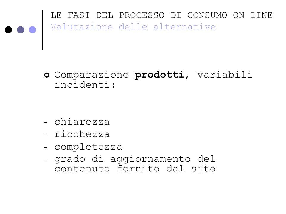 LE FASI DEL PROCESSO DI CONSUMO ON LINE Valutazione delle alternative Comparazione prodotti, variabili incidenti: - chiarezza - ricchezza - completezz