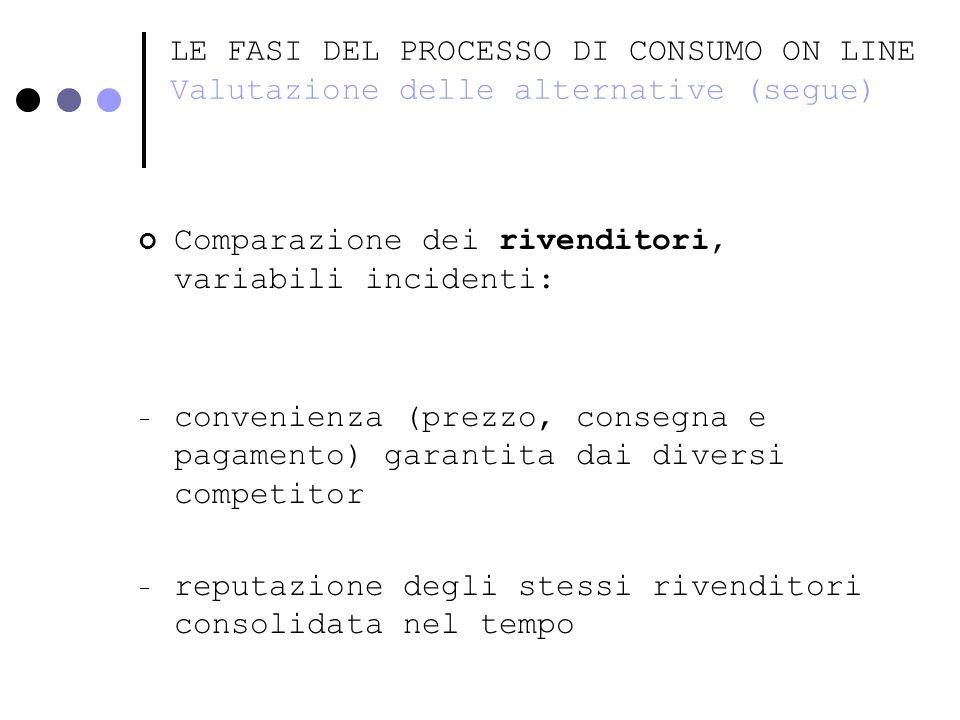 LE FASI DEL PROCESSO DI CONSUMO ON LINE Valutazione delle alternative (segue) Comparazione dei rivenditori, variabili incidenti: - convenienza (prezzo