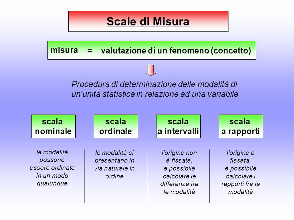 Scale di Misura misura = valutazione di un fenomeno (concetto) Procedura di determinazione delle modalità di ununità statistica in relazione ad una va