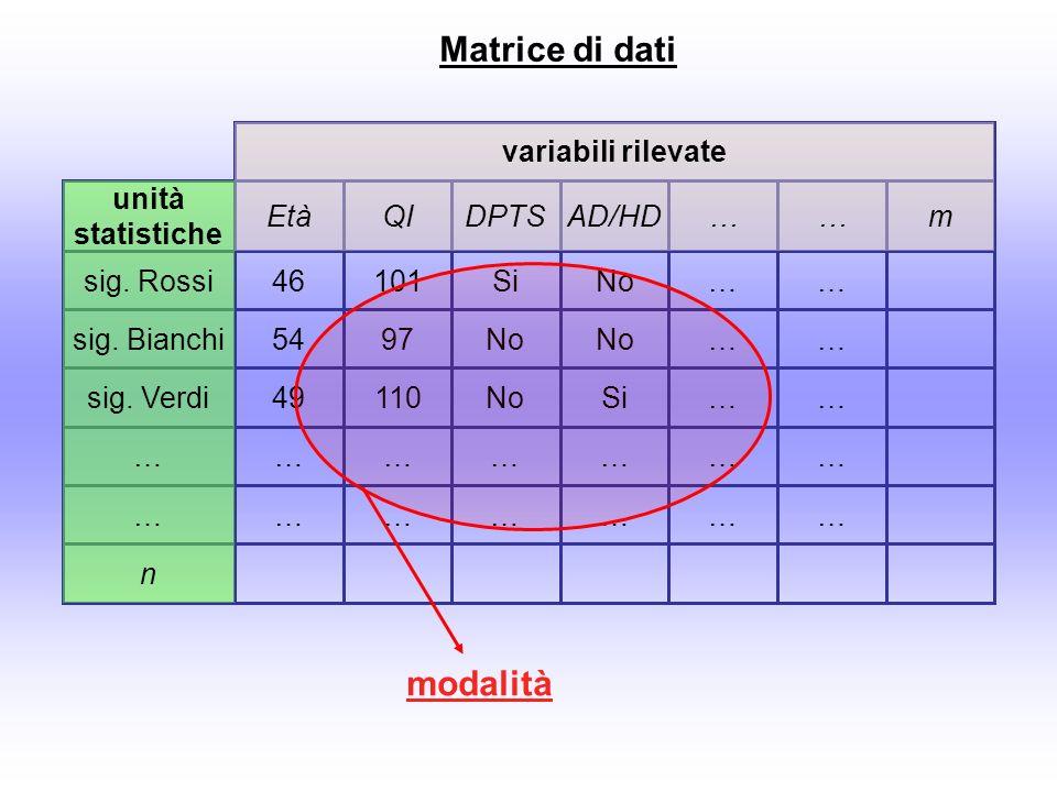 Matrice di dati m…… … sig. Verdi … n sig. Bianchi sig. Rossi AD/HDDPTSQIEtà unità statistiche variabili rilevate … … … … … … … … … … ………… SiNo11049 ……