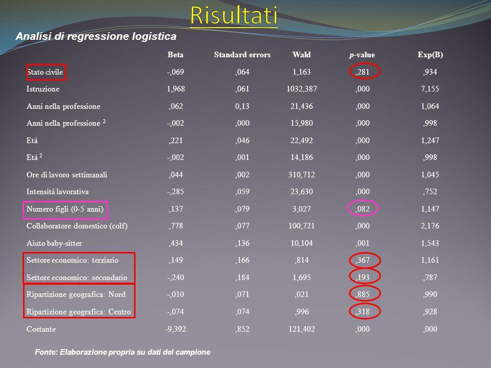 Analisi di regressione logistica BetaStandard errorsWaldp-valueExp(B) Stato civile-,069,0641,163,281,934 Istruzione1,968,0611032,387,0007,155 Anni nel