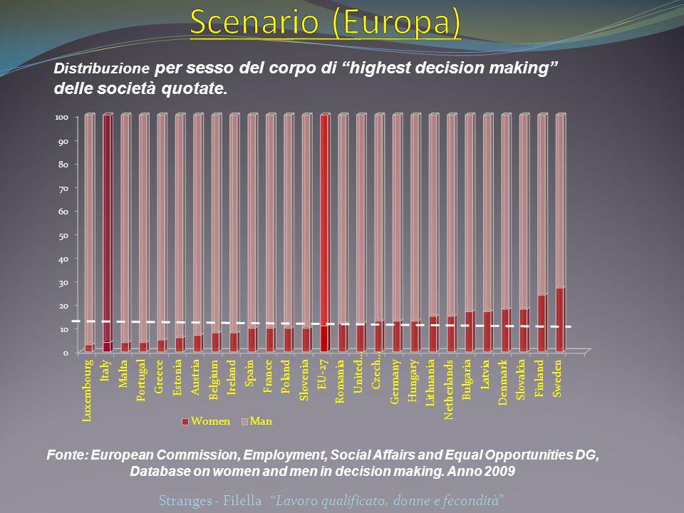 Distribuzione per sesso dei leaders of business.Fonte: Labour Force Survey (LFS).