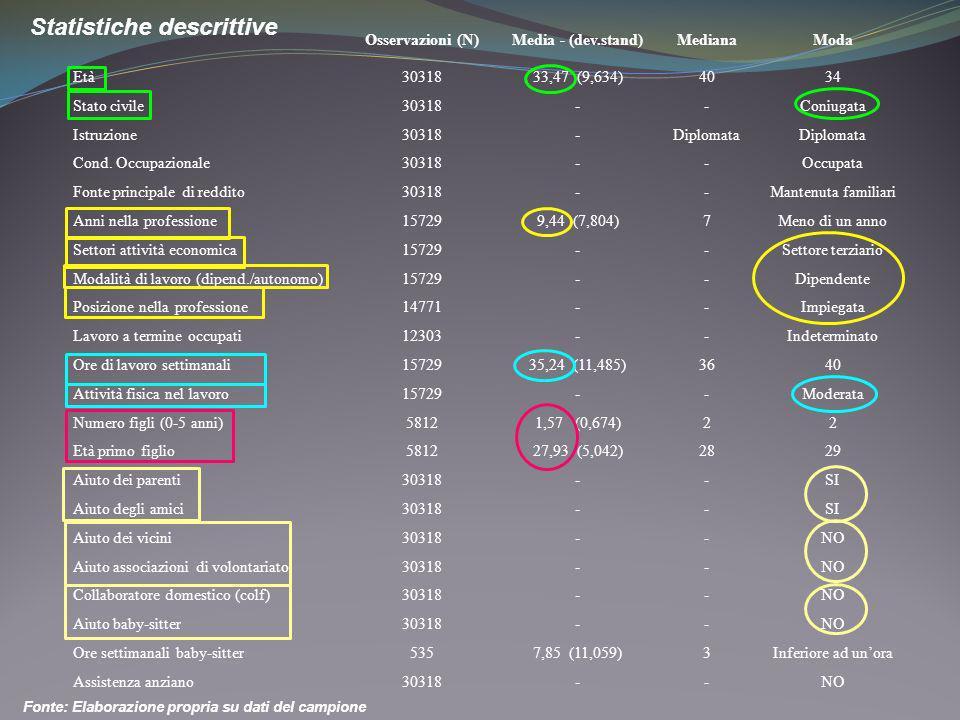 Statistiche descrittive Fonte: Elaborazione propria su dati del campione Osservazioni (N)Media - (dev.stand)MedianaModa Età3031833,47 (9,634)4034 Stat