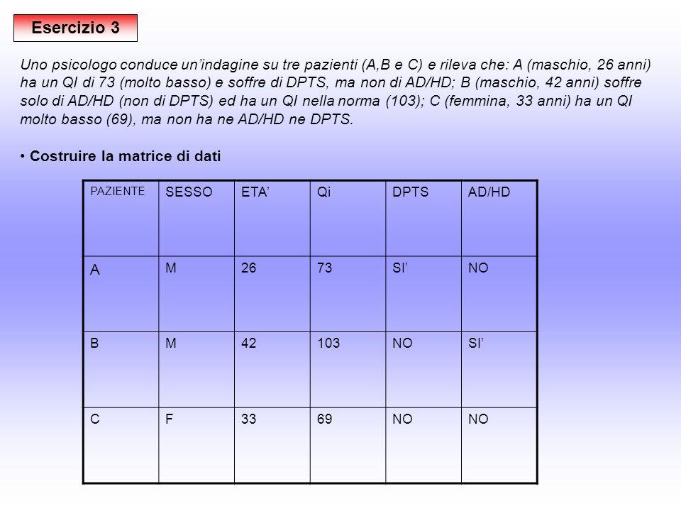 Esercizio 3 Uno psicologo conduce unindagine su tre pazienti (A,B e C) e rileva che: A (maschio, 26 anni) ha un QI di 73 (molto basso) e soffre di DPTS, ma non di AD/HD; B (maschio, 42 anni) soffre solo di AD/HD (non di DPTS) ed ha un QI nella norma (103); C (femmina, 33 anni) ha un QI molto basso (69), ma non ha ne AD/HD ne DPTS.