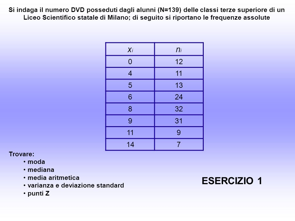 Si indaga il numero DVD posseduti dagli alunni (N=139) delle classi terze superiore di un Liceo Scientifico statale di Milano; di seguito si riportano le frequenze assolute xixi nini 012 411 513 624 832 931 119 147 Trovare: moda mediana media aritmetica varianza e deviazione standard punti Z ESERCIZIO 1