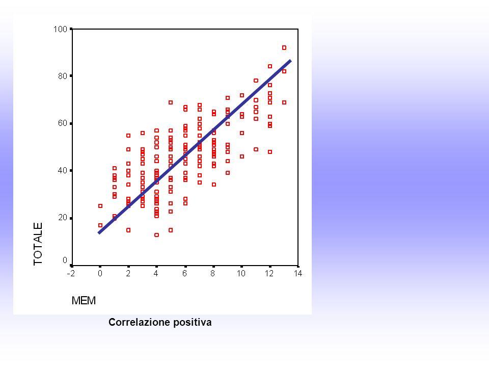 Correlazione positiva