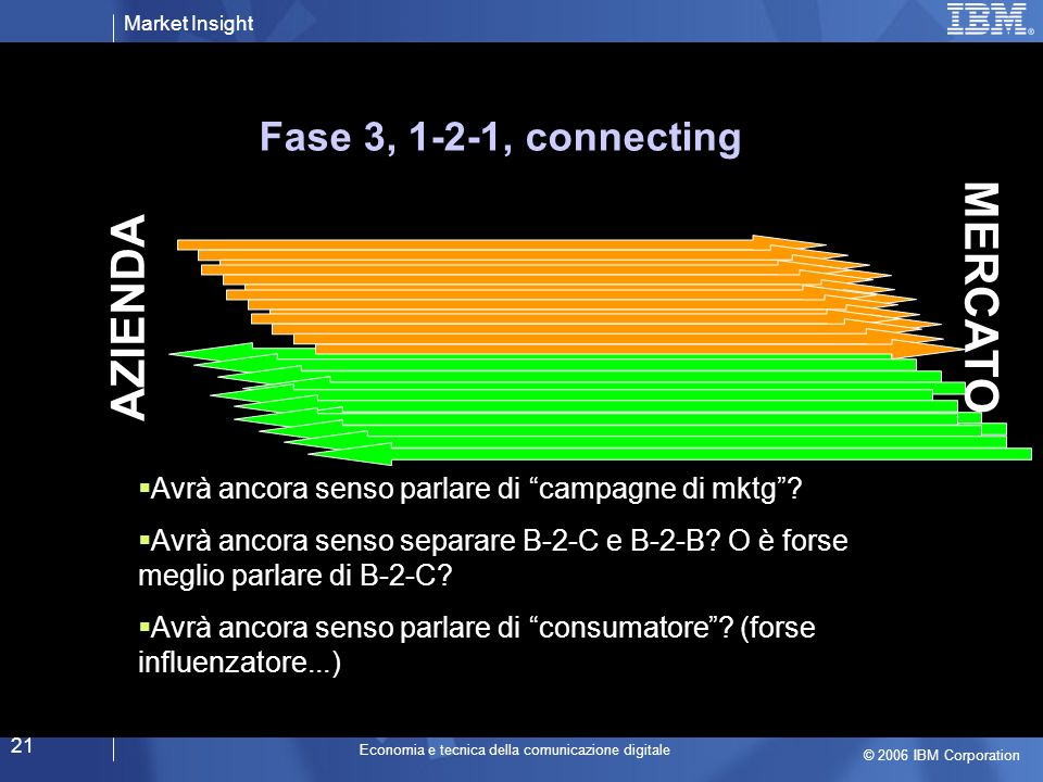 Market Insight © 2006 IBM Corporation Economia e tecnica della comunicazione digitale 21 AZIENDA MERCATO Fase 3, 1-2-1, connecting Avrà ancora senso parlare di campagne di mktg.