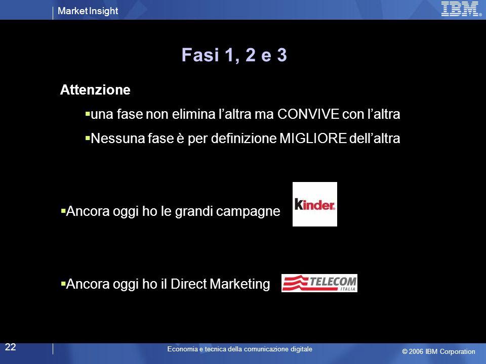 Market Insight © 2006 IBM Corporation Economia e tecnica della comunicazione digitale 22 Fasi 1, 2 e 3 Attenzione una fase non elimina laltra ma CONVIVE con laltra Nessuna fase è per definizione MIGLIORE dellaltra Ancora oggi ho le grandi campagne Ancora oggi ho il Direct Marketing