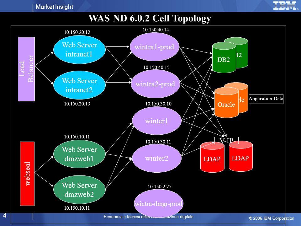 Market Insight © 2006 IBM Corporation Economia e tecnica della comunicazione digitale 15 La nuova convergenza Services Branded Contents & Services Advertising Service Delivery Platform Devices IP Unified Comms.