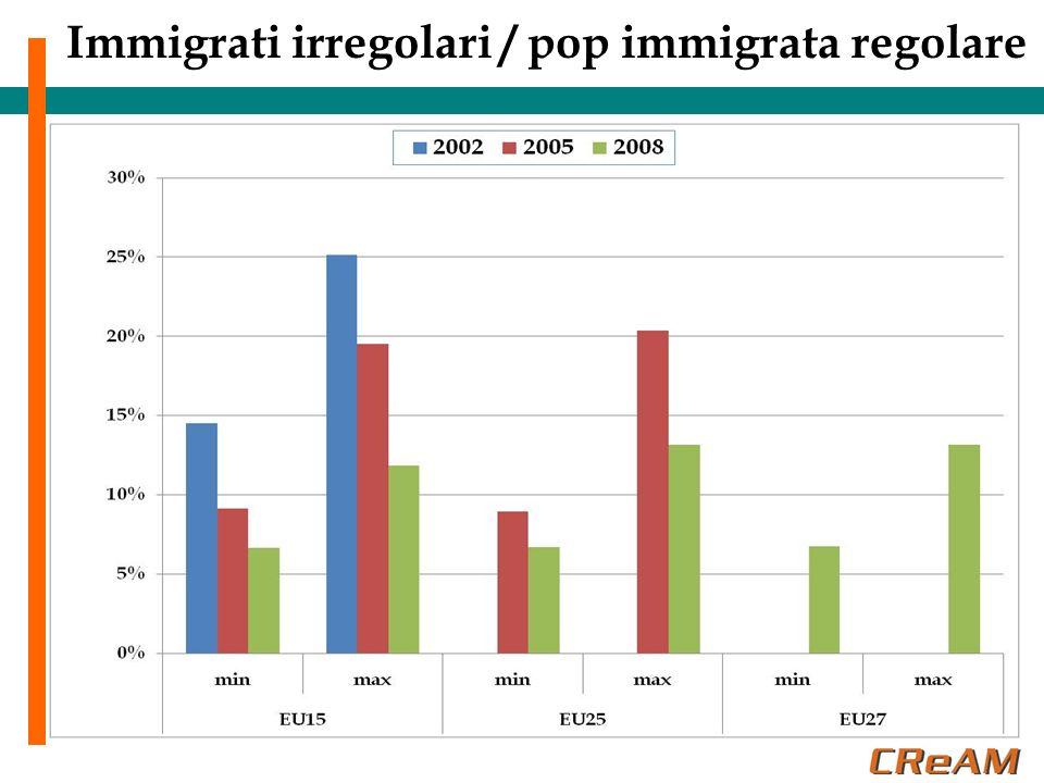 Eterogeneità fra Paesi della UE Quali Paesi hanno una presenza di irregolari piu diffusa.