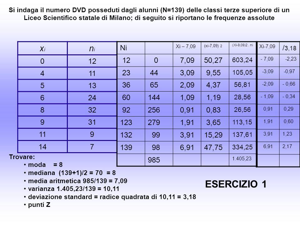 Si indaga il numero DVD posseduti dagli alunni (N=139) delle classi terze superiore di un Liceo Scientifico statale di Milano; di seguito si riportano le frequenze assolute xixi nini 012 411 513 624 832 931 119 147 Trovare: moda = 8 mediana (139+1)/2 = 70 = 8 media aritmetica 985/139 = 7,09 varianza 1.405,23/139 = 10,11 deviazione standard = radice quadrata di 10,11 = 3,18 punti Z ESERCIZIO 1 Ni Xi – 7,09 (xi-7,09) 2 (XI-9,09)2.